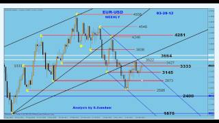 My Forex  Magic Wave. EUR-USD weekly chart analysis  04-29-12