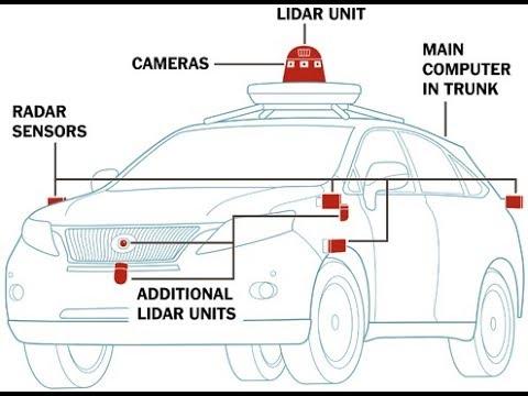 Does TESLA Use LIDAR w/ Self Driving AutoPilot?