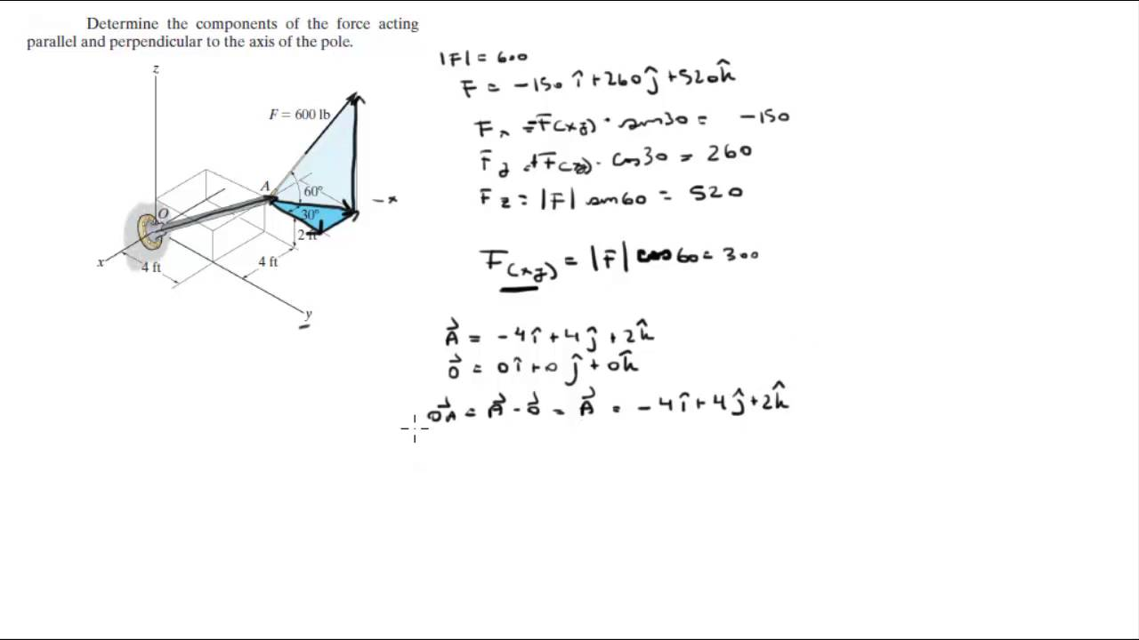 determine the components of the force acting parallel and perpendicular to the axis of the pole