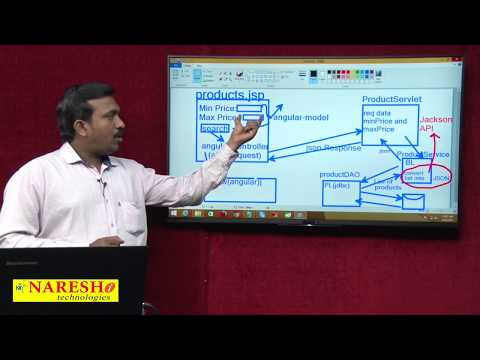 AngularJS to Servlet Integration Part 1   AngularJS Integration with Java Servlet using JSON