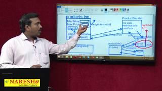 AngularJS to Servlet Integration Part 1 | AngularJS Integration with Java Servlet using JSON