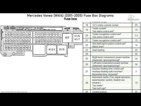 Mercedes-Benz Vaneo (W414) (2001-2005) Fuse Box Diagrams
