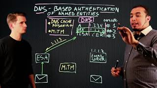 DANE (DNS-based Authentication of Named Entities) explained - Cisco Email Security