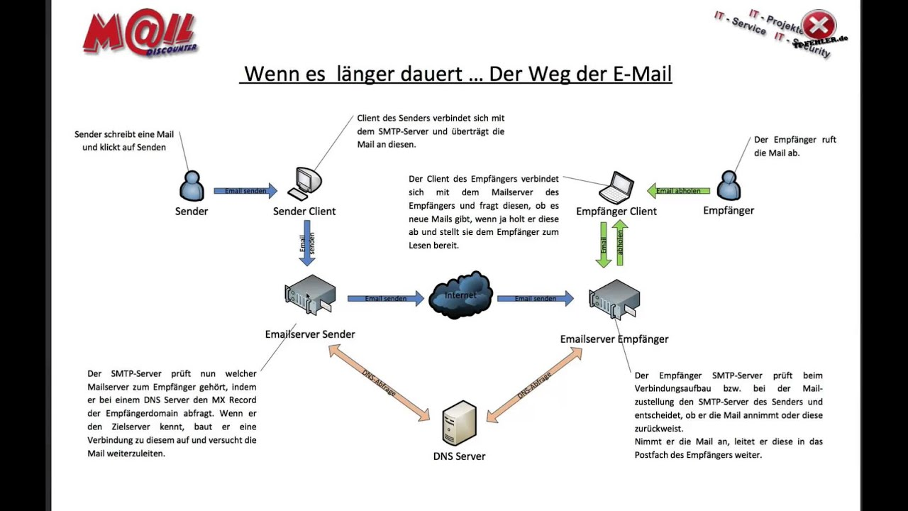 Mail Der