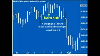 Andy Chambers: Trading Price Action