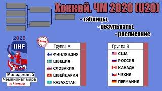 Чемпионат мира по хоккею 2020 среди молодежи. 2-й тур. Результаты, таблицы, расписание.