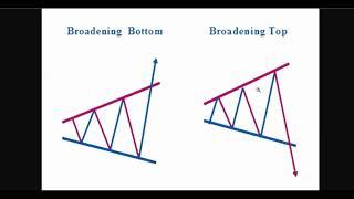 Megaphone / Broadening Top Pattern Explained
