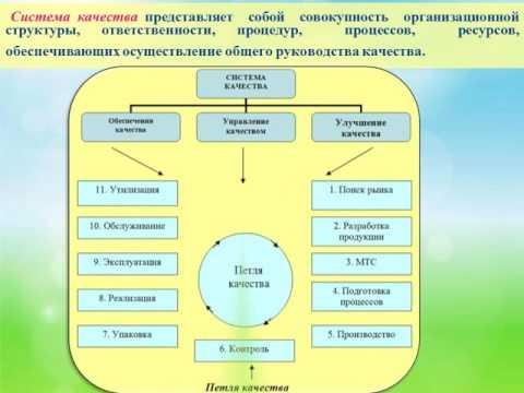 качество и конкурентоспособность продукции