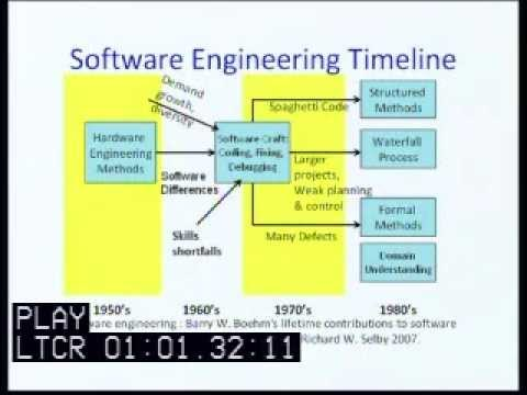 Elearning Brief The Evolution Of Computer Aided Software Design Case Youtube