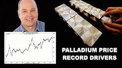 Palladium Spot Prices