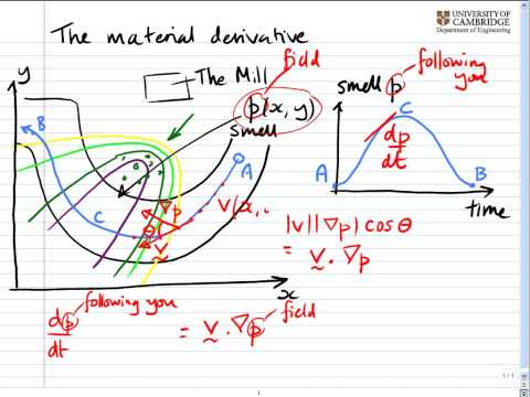 Aside: The material derivative