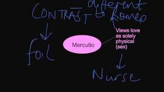 Basic introduction to Mercutio's character from Romeo & Juliet