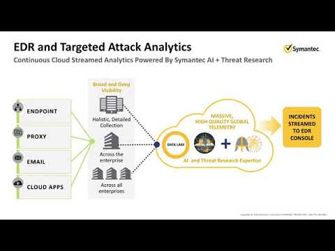 Download Symantec Endpoint Detection and Response EDR