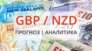 Форекс аналитика по валютной паре GBPNZD Фунт и новозеландский доллар