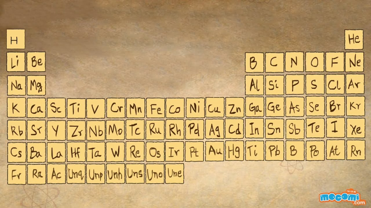 What Is Periodic Table With Narration Educational Videos By