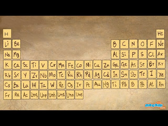 What are we made up of lessons tes teach what is periodic table mocomi kids urtaz Choice Image