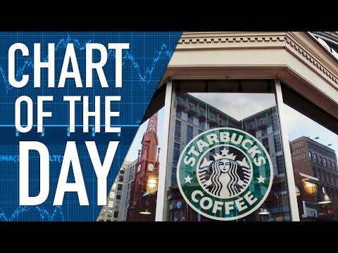 Stock Split for Starbucks Shareholders Takes Effect Today