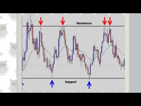 Books on forex support an resistance