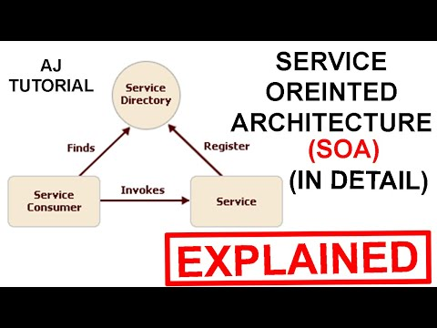 Service Oriented Architecture (SOA) explained in Hindi