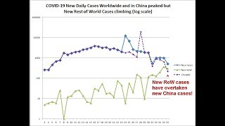 COVID-19  very quick update. Situation in China perhaps improving.