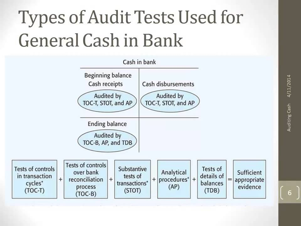 Types of Audit Tests Used for General Cash in Bank - YouTube