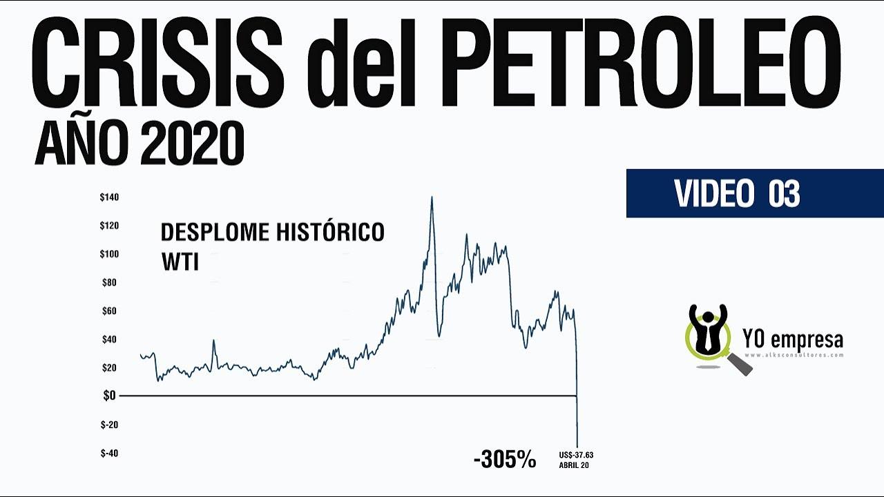 Crisis de los precios del petroleo | Desplome histórico WTI año 2020