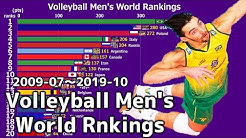 Men's Volleyball World Rankings 2009-2019
