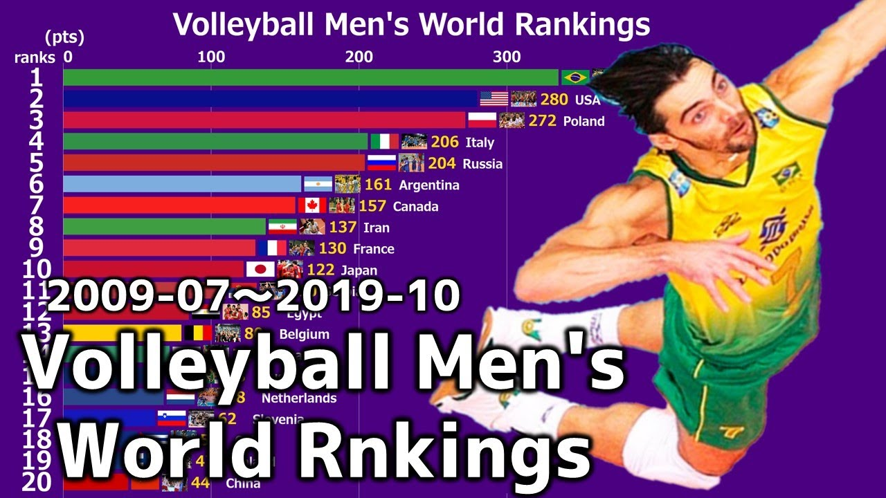 Men S Volleyball World Rankings 2009 2019 Youtube
