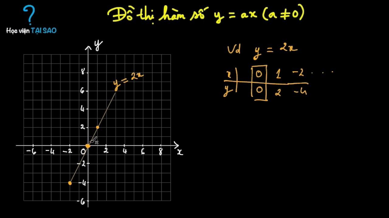 Cách vẽ đồ thị hàm số y = ax