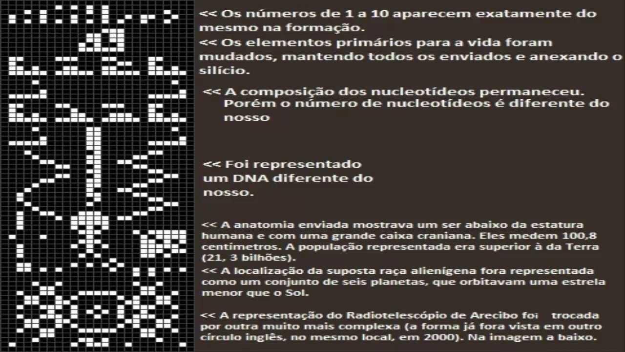 A Mensagem De Arecibo