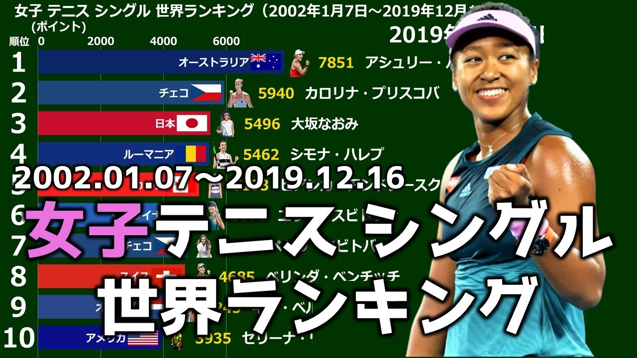 ランキング 世界 男子 テニス