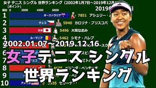 【テニス】女子シングル世界ランキング【2002年~2019年】