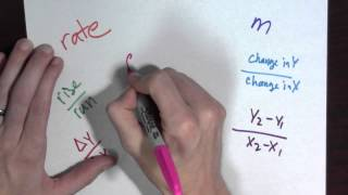Slope and derivatives