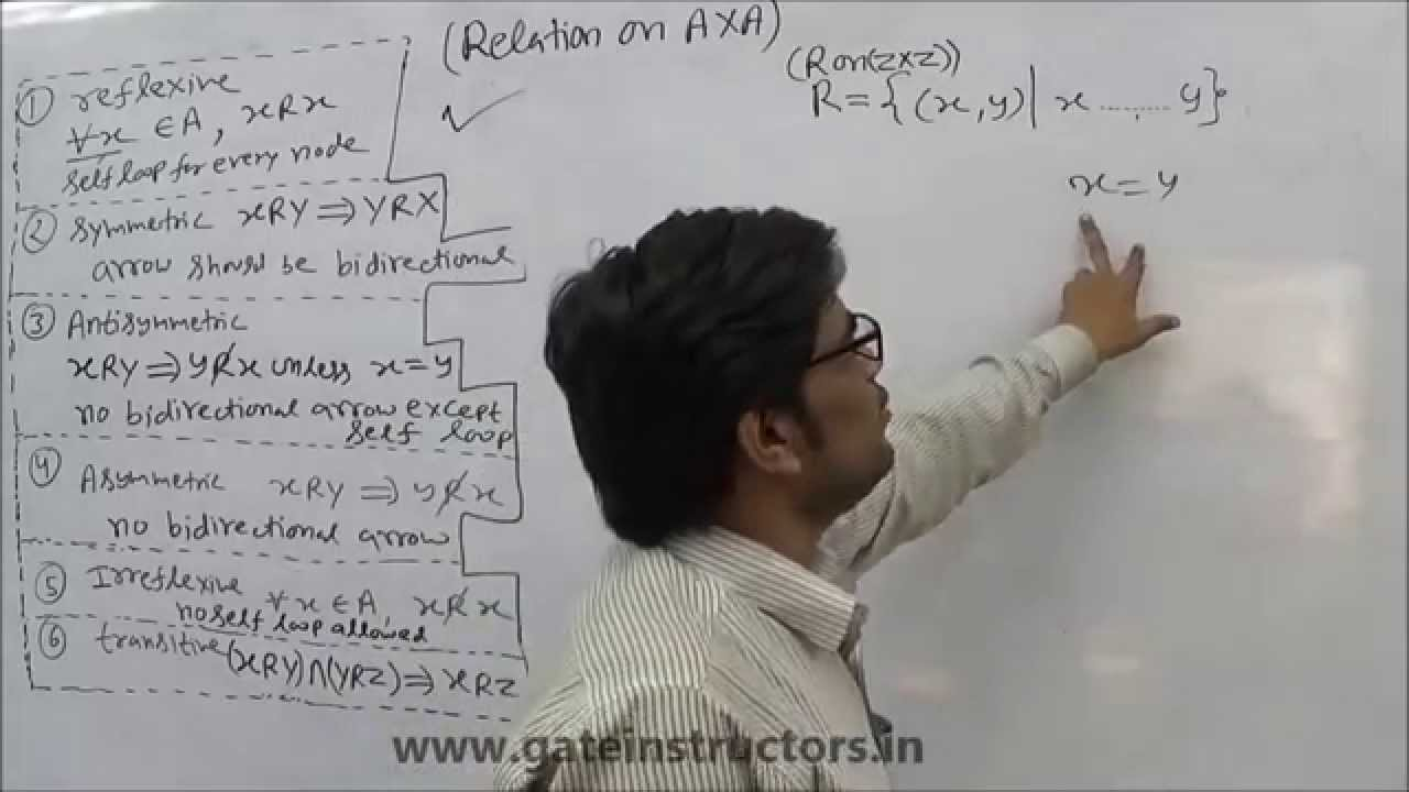 Relations and Functions | Types of Relations | Reflexive Symmetric ...