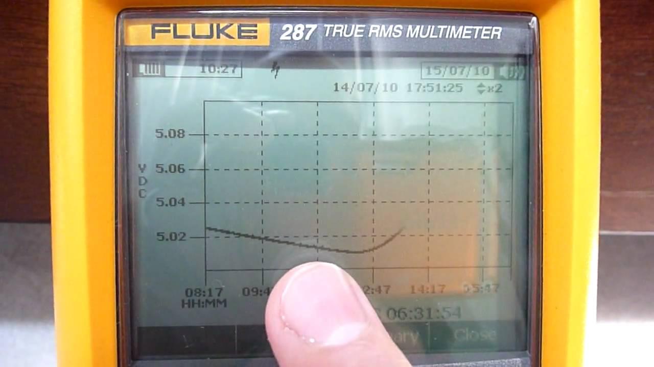 Fluke 287 289 Review Part 2 Youtube