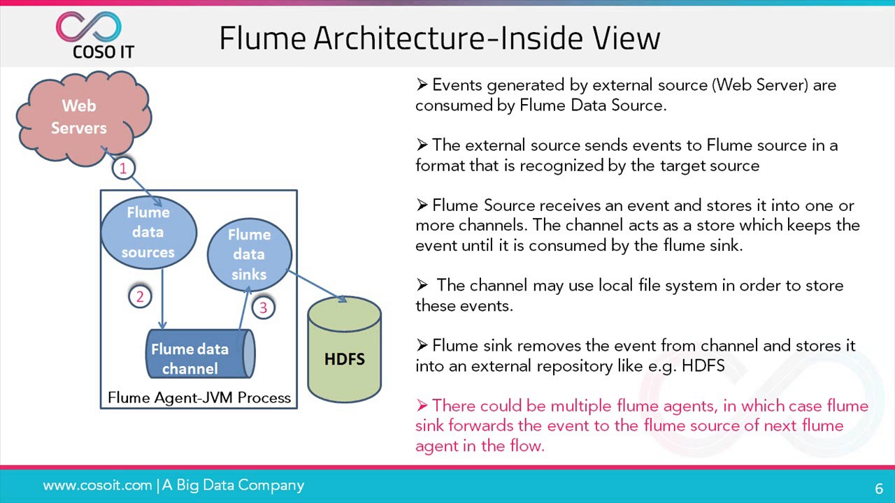 Apache flume tutorial | twitter data streaming using flume.