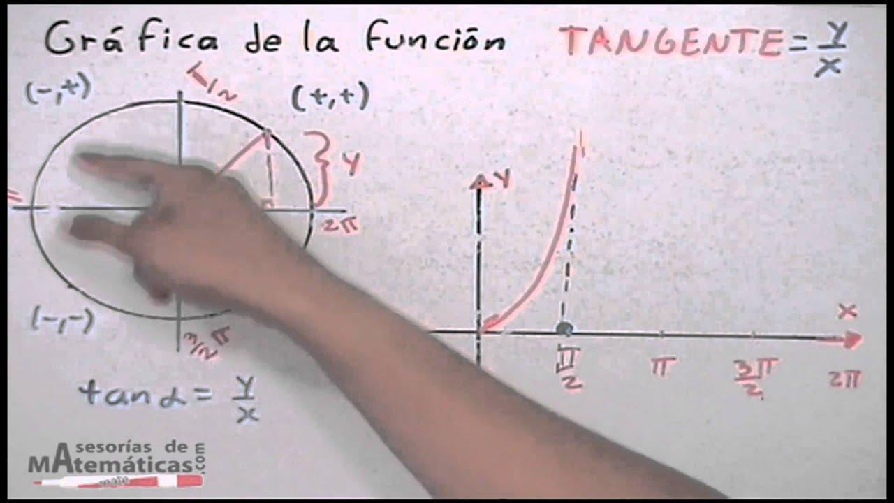 Gráfica de la función tangente│proyección - YouTube