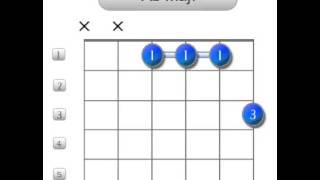 Abmaj7   Guitar Chords