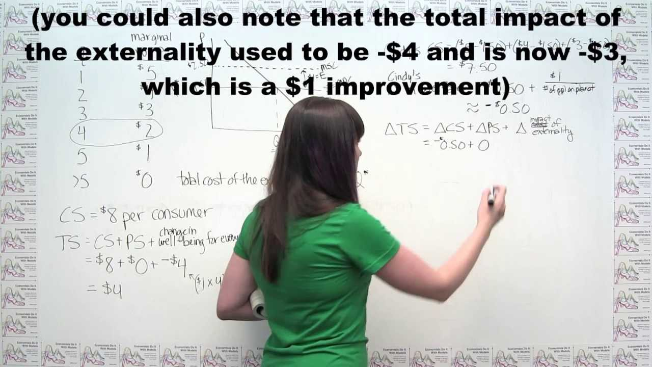 Microeconomics Practice Problem - The Math Behind Externalities and ...