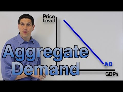 Macro 3.1- Aggregate Demand Practice