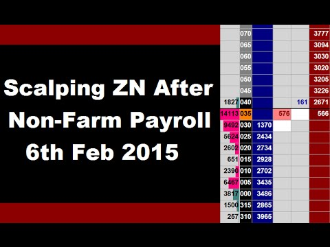 Order Flow Trading: Scalping ZN (US 10-Year Treasury Note) after Non Farm Payroll - 6th Feb 2015