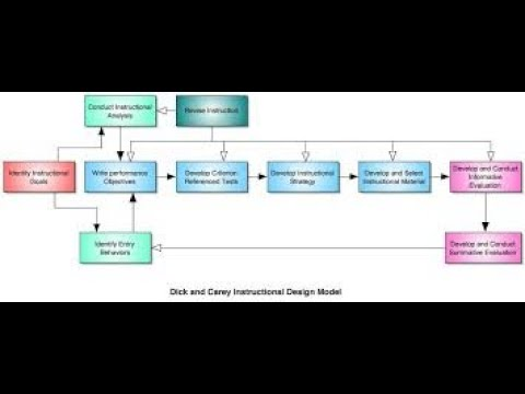Stages Of Development Of Instructional Design Youtube