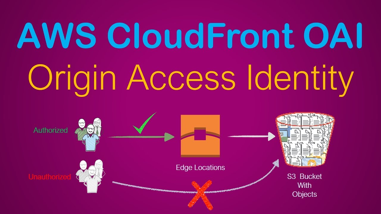 AWS CloudFront OAI | Use Origin Access Identity | Restrict Access to Your S3 | Serve Private Content - YouTube