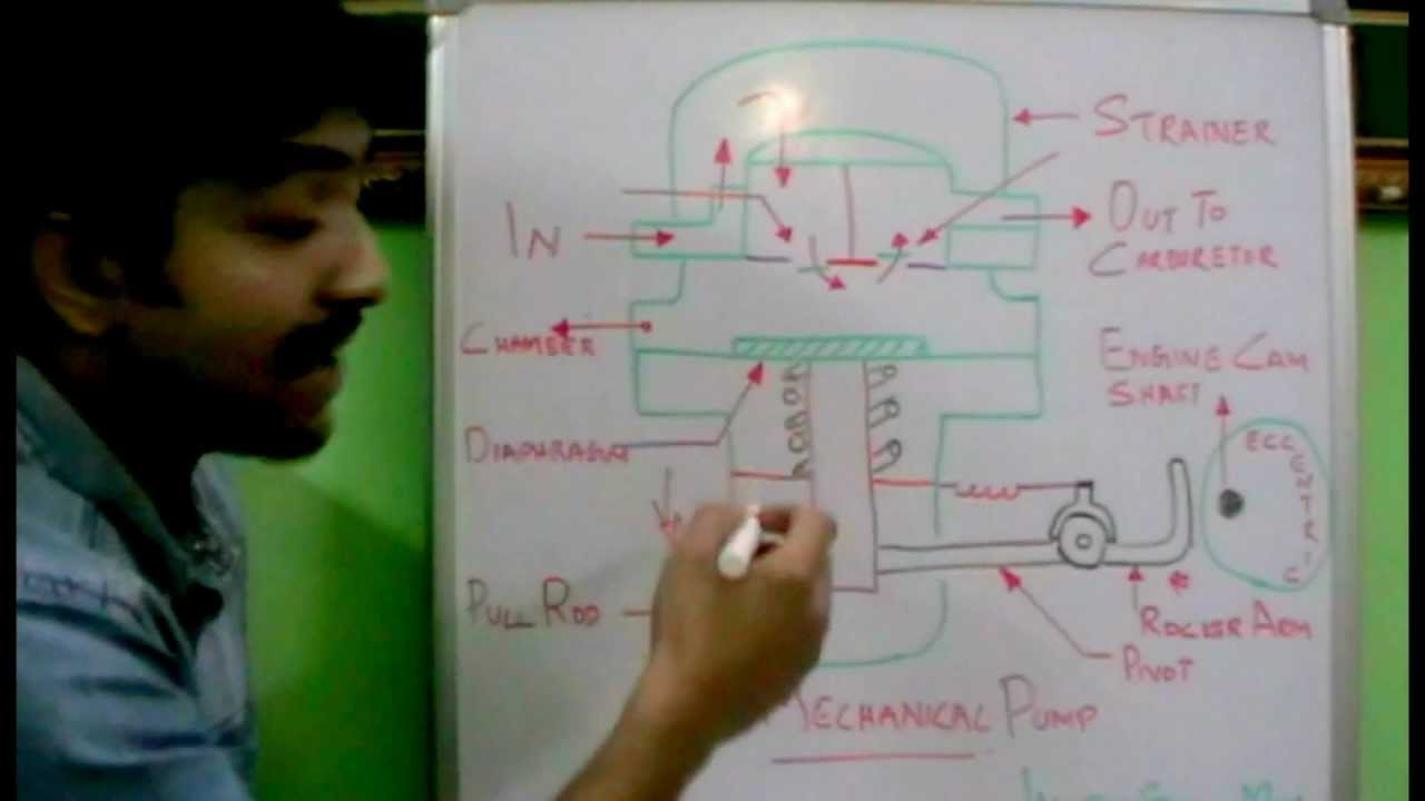 How AC mechanical fuel pump works. ✔ - YouTube