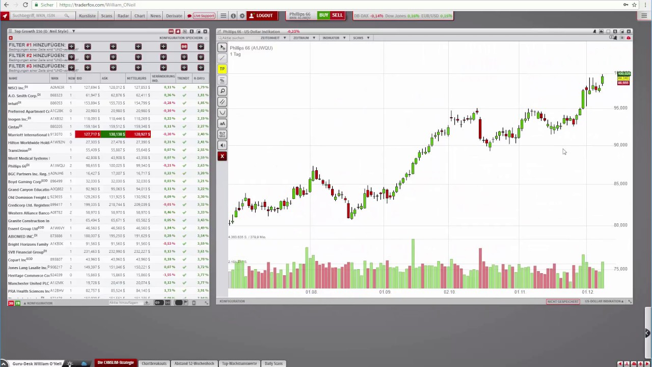 Lessons on how to trading binary options using price action