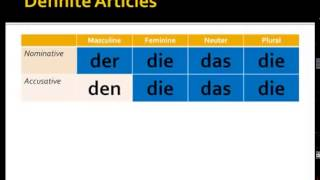 Definite Articles in German (Nominative and Accusative)
