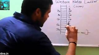 Western Music Notes Ladder Learn Western Music Online mp4