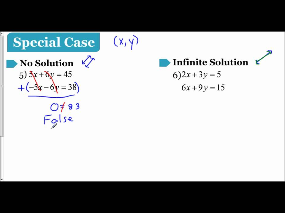Lesson 3 2 Special Cases To Solving A System Of Equations Youtube