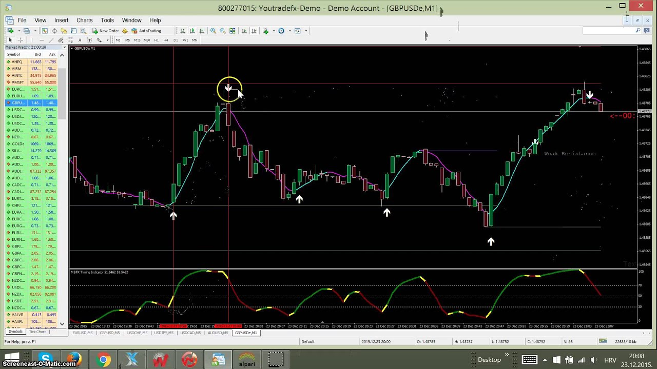 Binary options turbo reversal