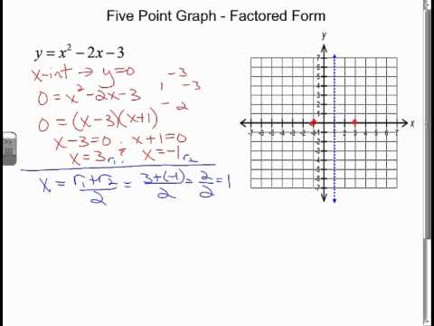Graphing Quadratics Given Factored Form (5 points) - YouTube